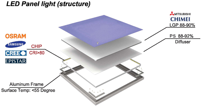 /media/s_products/library/led-panel-structure-edge-lit-osram-chips.jpg